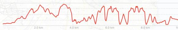 Topography of Bondi Beach to Watsons Bay walk