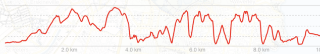Topography of Bondi Beach to Watsons Bay walk